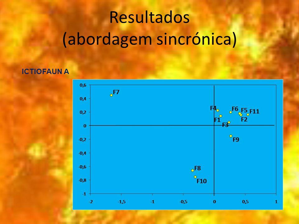 Resultados (abordagem sincrónica) ICTIOFAUN A