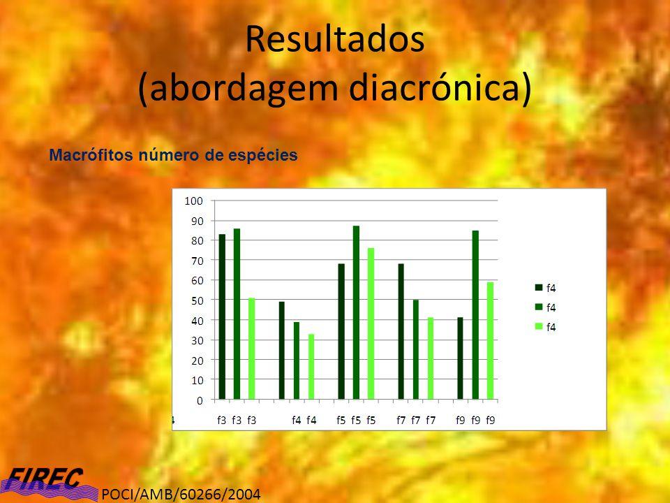 Resultados (abordagem diacrónica) Macrófitos número de espécies POCI/AMB/60266/2004