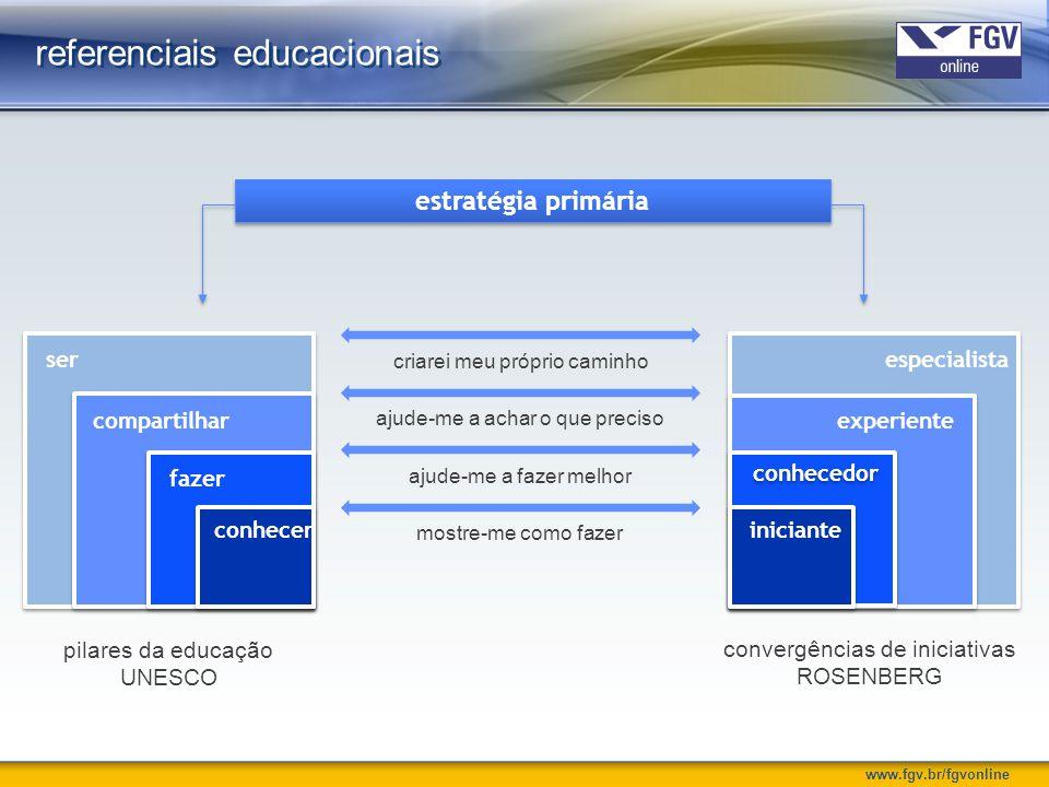 www.fgv.br/fgvonline referenciais educacionais estratégia primária experiente especialista convergências de iniciativas ROSENBERG pilares da educação UNESCO compartilhar ser conhecer fazer conhecedor iniciante mostre-me como fazer ajude-me a fazer melhorajude-me a achar o que precisocriarei meu próprio caminho