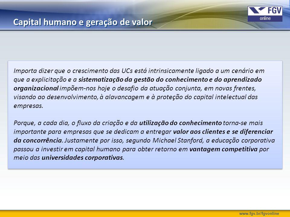 www.fgv.br/fgvonline Gaps da formação acadêmica Pesquisa realizada pela McKinsey & Company, 2010.