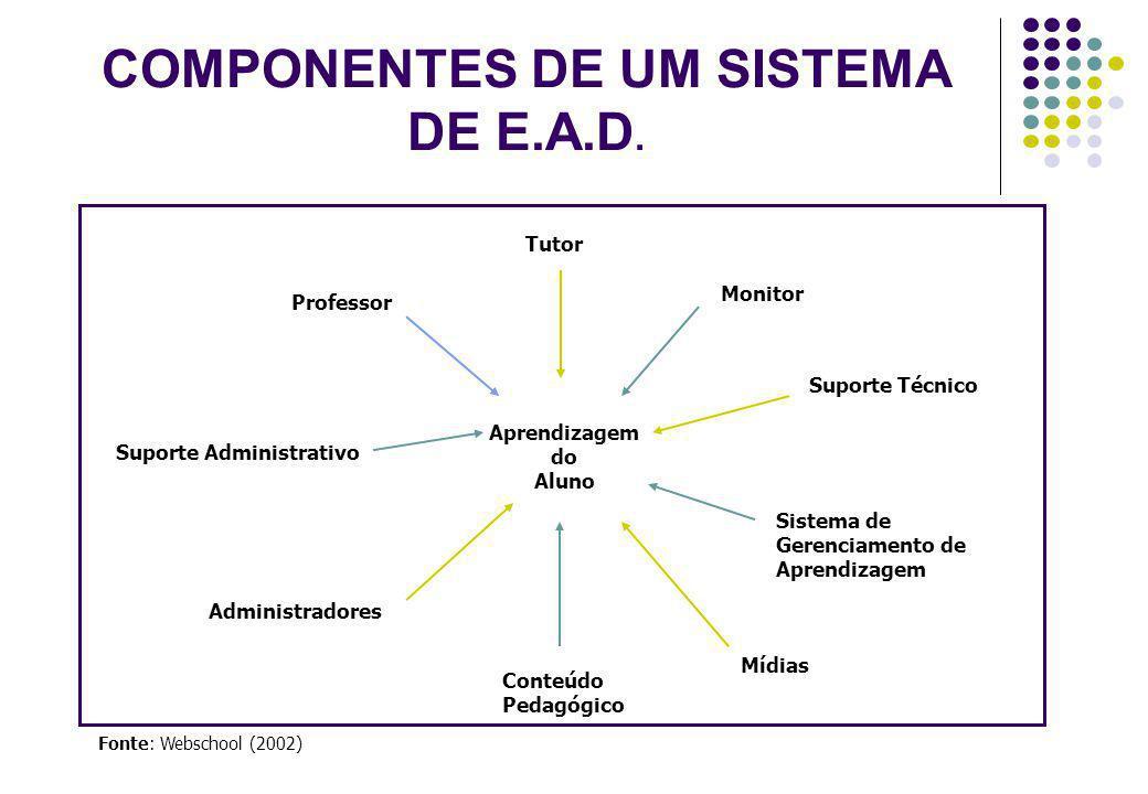 CONCEITUAÇÃO DE E-LEARNING É a forma de Educação a Distância que se utiliza da Internet e suas derivações como suportes principais para a criação, distribuição, interação e administração de conteúdos.