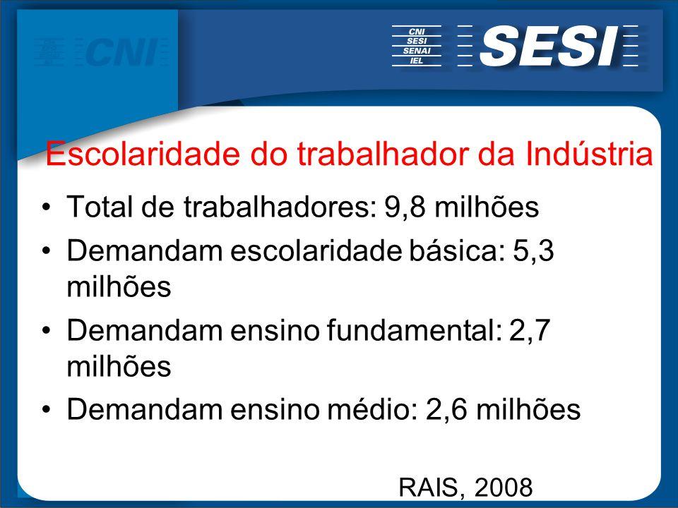 Escolaridade do trabalhador da Indústria Total de trabalhadores: 9,8 milhões Demandam escolaridade básica: 5,3 milhões Demandam ensino fundamental: 2,