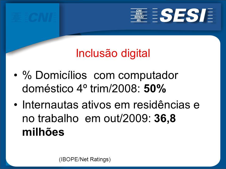 Inclusão digital % Domicílios com computador doméstico 4º trim/2008: 50% Internautas ativos em residências e no trabalho em out/2009: 36,8 milhões (IB