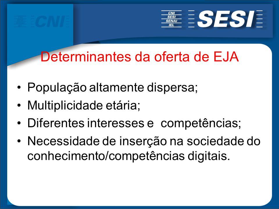 Determinantes da oferta de EJA População altamente dispersa; Multiplicidade etária; Diferentes interesses e competências; Necessidade de inserção na s