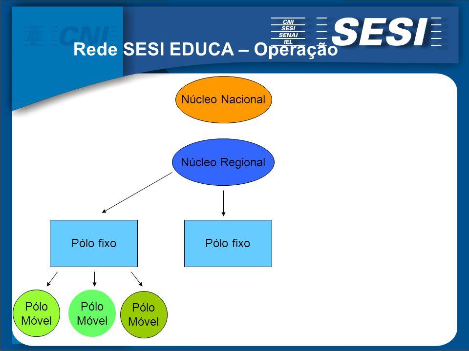 Rede SESI EDUCA – Operação Núcleo Regional Credenciamento CEE Coordenação Regional Especialistas/supervisores Núcleo Nacional Site e entorno virtual C