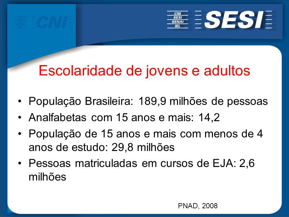 Escolaridade de jovens e adultos População Brasileira: 189,9 milhões de pessoas Analfabetas com 15 anos e mais: 14,2 População de 15 anos e mais com m