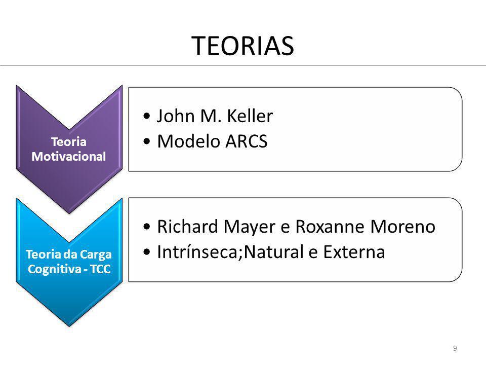TEORIAS Teoria Motivacional John M.