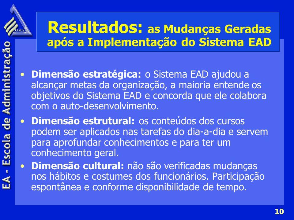 10 Resultados: as Mudanças Geradas após a Implementação do Sistema EAD Dimensão estratégica: o Sistema EAD ajudou a alcançar metas da organização, a m