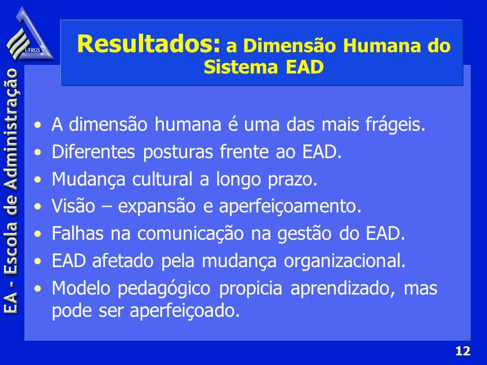 12 Resultados: a Dimensão Humana do Sistema EAD A dimensão humana é uma das mais frágeis. Diferentes posturas frente ao EAD. Mudança cultural a longo
