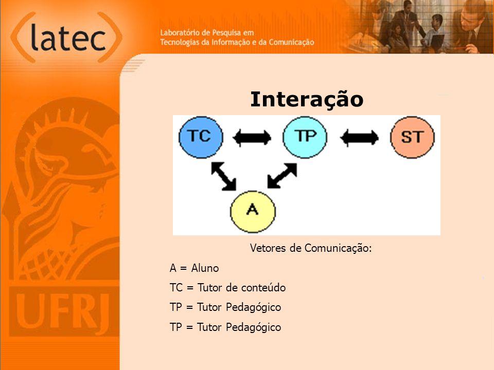 Vetores de Comunicação: A = Aluno TC = Tutor de conteúdo TP = Tutor Pedagógico Interação