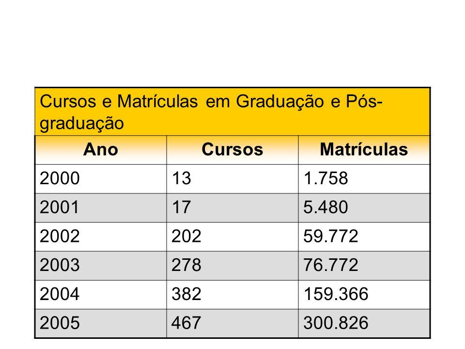 Fonte: Anuário Brasileiro Estatístico de Educação Aberta e a Distância – Abraed -2005 Cursos e Matrículas em Graduação e Pós- graduação AnoCursosMatrí