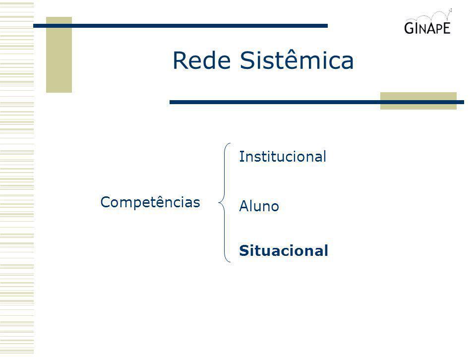 Rede Sistêmica Competências Situacional Aluno Institucional