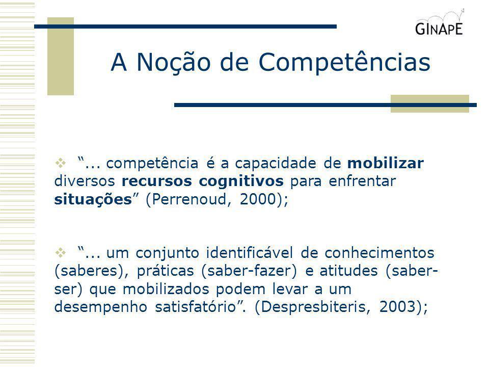 A Noção de Competências... competência é a capacidade de mobilizar diversos recursos cognitivos para enfrentar situações (Perrenoud, 2000);... um conj