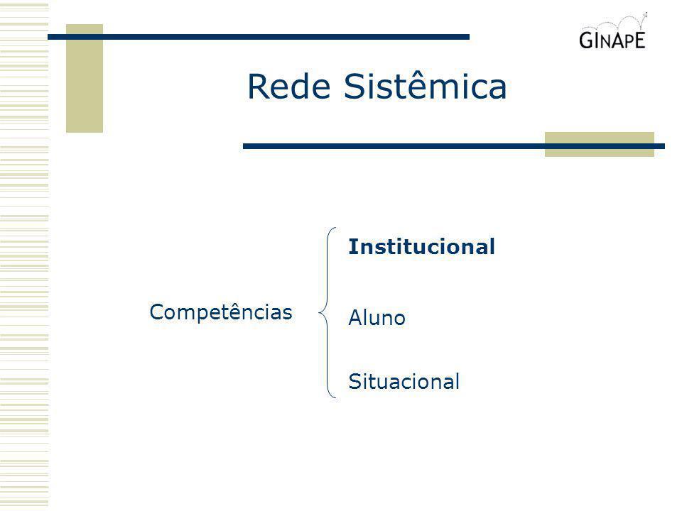 Competências Situacional Aluno Institucional Rede Sistêmica