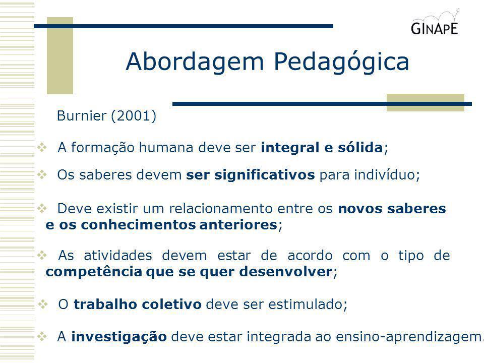 Abordagem Pedagógica Os saberes devem ser significativos para indivíduo; Deve existir um relacionamento entre os novos saberes e os conhecimentos ante