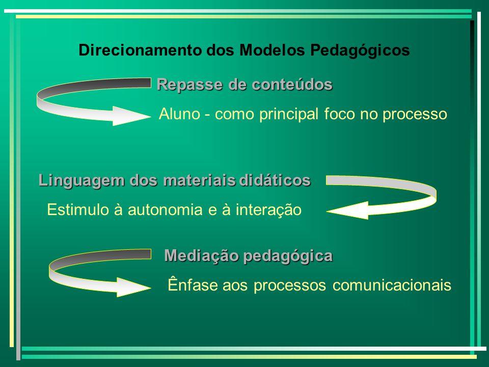 Direcionamento dos Modelos Pedagógicos Repasse de conteúdos Aluno - como principal foco no processo Linguagem dos materiais didáticos Linguagem dos ma