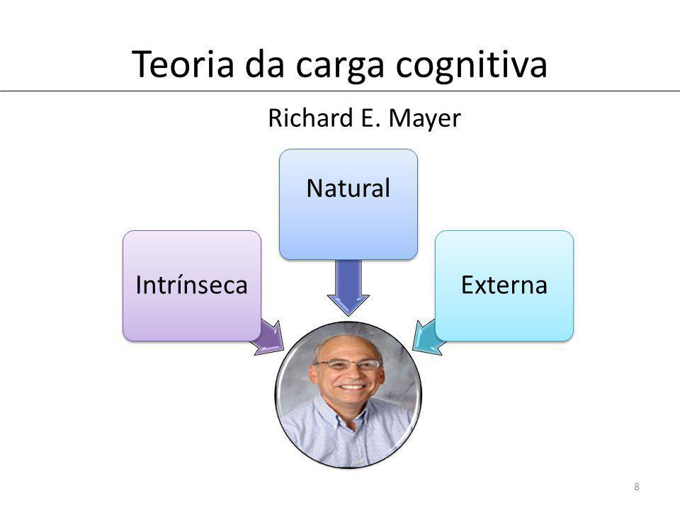 Teoria da carga cognitiva 8 Richard E. Mayer Intrínseca Natural Externa
