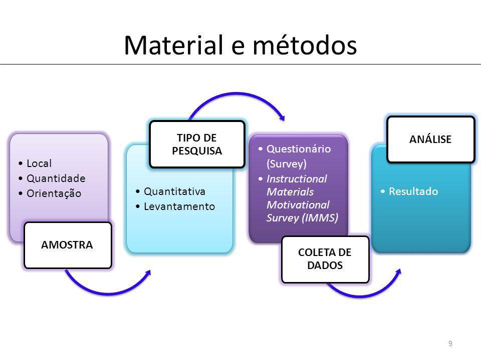 Material e métodos 9 Local Quantidade Orientação Local Quantidade Orientação AMOSTRA Quantitativa Levantamento Quantitativa Levantamento TIPO DE PESQUISA