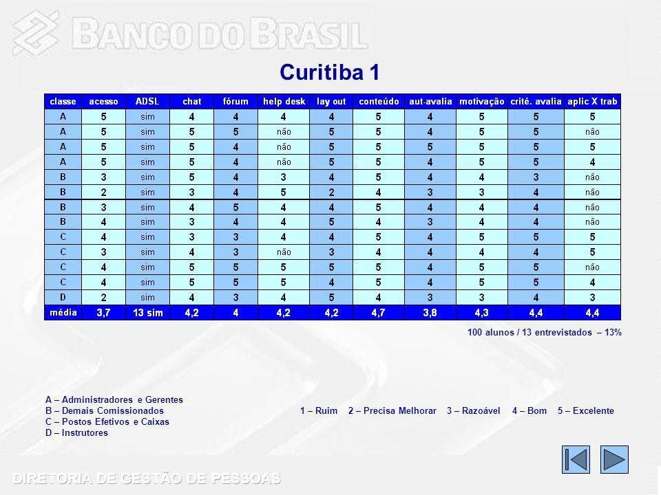 Curitiba 1 A – Administradores e Gerentes B – Demais Comissionados C – Postos Efetivos e Caixas D – Instrutores 1 – Ruim 2 – Precisa Melhorar 3 – Razoável 4 – Bom 5 – Excelente 100 alunos / 13 entrevistados – 13%