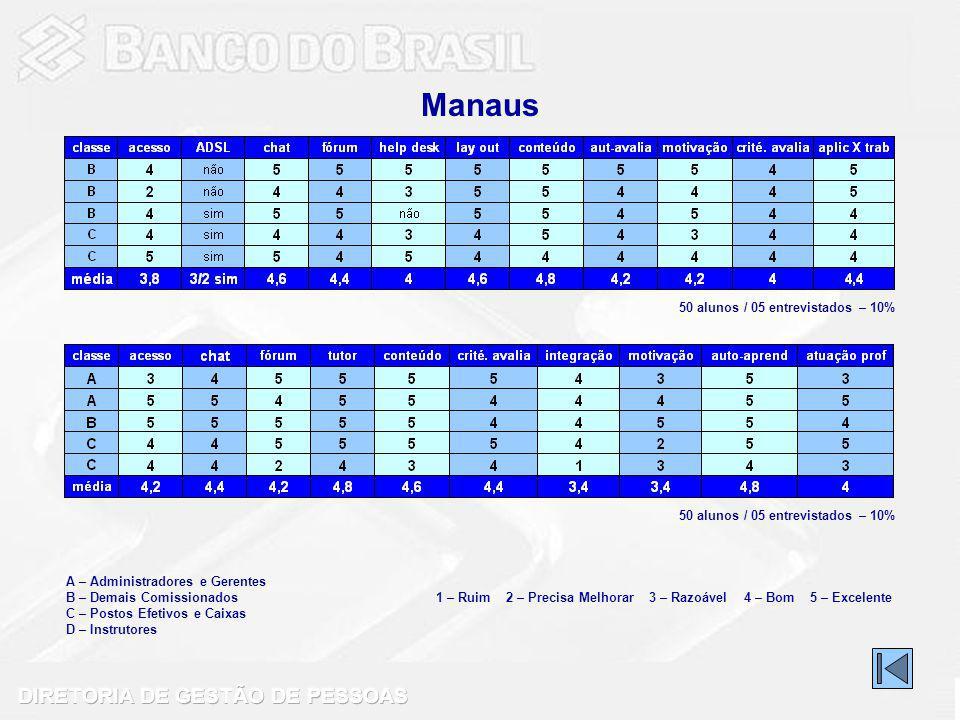 Manaus A – Administradores e Gerentes B – Demais Comissionados C – Postos Efetivos e Caixas D – Instrutores 1 – Ruim 2 – Precisa Melhorar 3 – Razoável 4 – Bom 5 – Excelente 50 alunos / 05 entrevistados – 10%