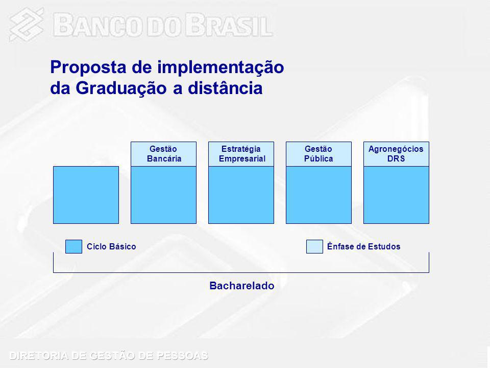 Bacharelado Gestão Bancária Estratégia Empresarial Gestão Pública Agronegócios DRS Ciclo BásicoÊnfase de Estudos Proposta de implementação da Graduação a distância