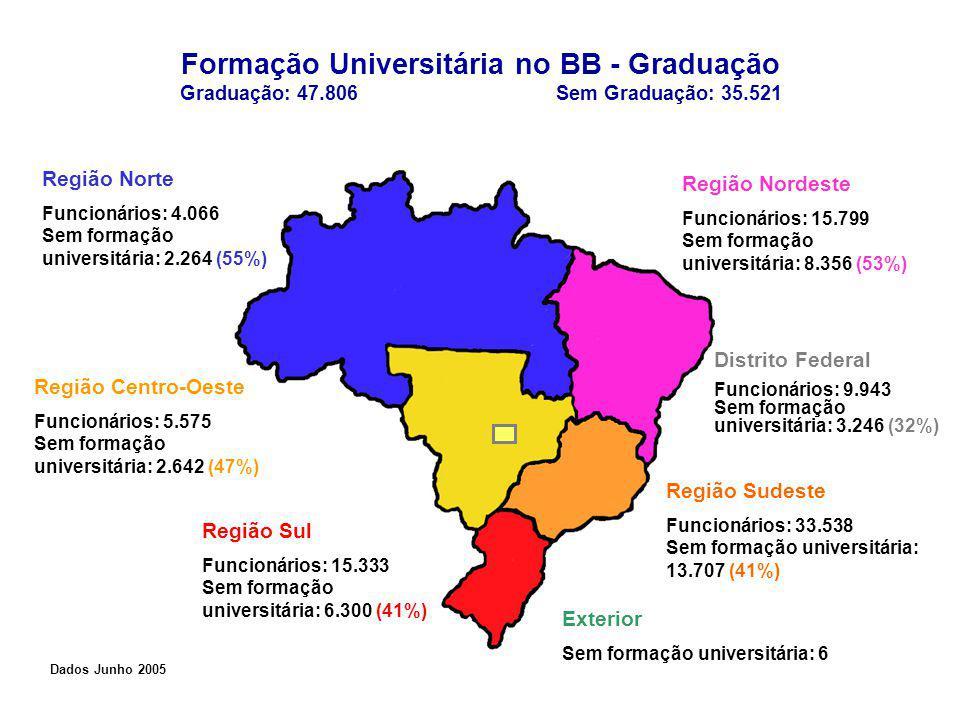 Formação Universitária no BB - Graduação Graduação: 47.806 Sem Graduação: 35.521 Região Norte Funcionários: 4.066 Sem formação universitária: 2.264 (55%) Região Nordeste Funcionários: 15.799 Sem formação universitária: 8.356 (53%) Região Centro-Oeste Funcionários: 5.575 Sem formação universitária: 2.642 (47%) Região Sudeste Funcionários: 33.538 Sem formação universitária: 13.707 (41%) Região Sul Funcionários: 15.333 Sem formação universitária: 6.300 (41%) Distrito Federal Funcionários: 9.943 Sem formação universitária: 3.246 (32%) Dados Junho 2005 Exterior Sem formação universitária: 6