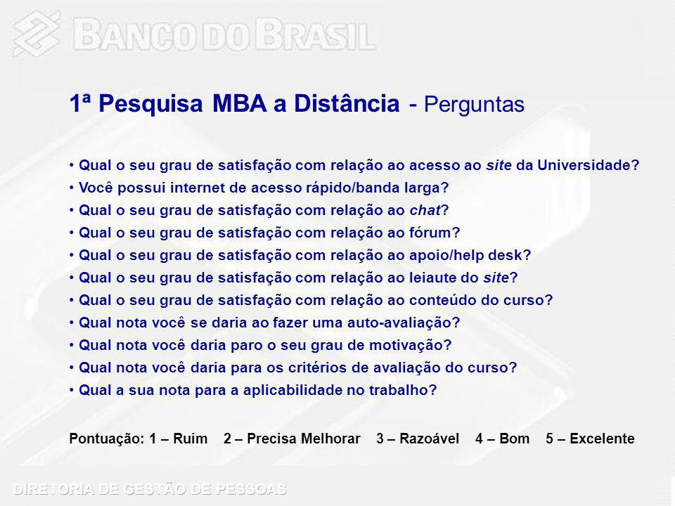 1ª Pesquisa MBA a Distância - Perguntas Qual o seu grau de satisfação com relação ao acesso ao site da Universidade.