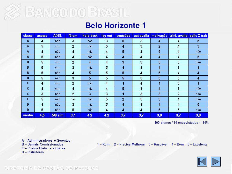 Belo Horizonte 1 A – Administradores e Gerentes B – Demais Comissionados C – Postos Efetivos e Caixas D – Instrutores 1 – Ruim 2 – Precisa Melhorar 3 – Razoável 4 – Bom 5 – Excelente 100 alunos / 14 entrevistados – 14%