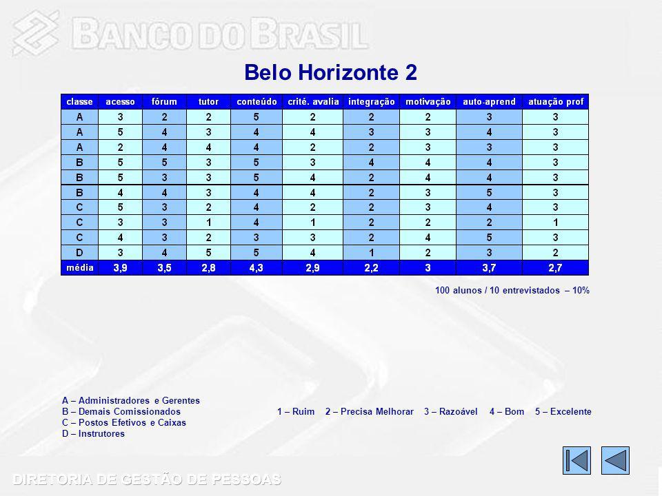 Belo Horizonte 2 A – Administradores e Gerentes B – Demais Comissionados C – Postos Efetivos e Caixas D – Instrutores 1 – Ruim 2 – Precisa Melhorar 3 – Razoável 4 – Bom 5 – Excelente 100 alunos / 10 entrevistados – 10%