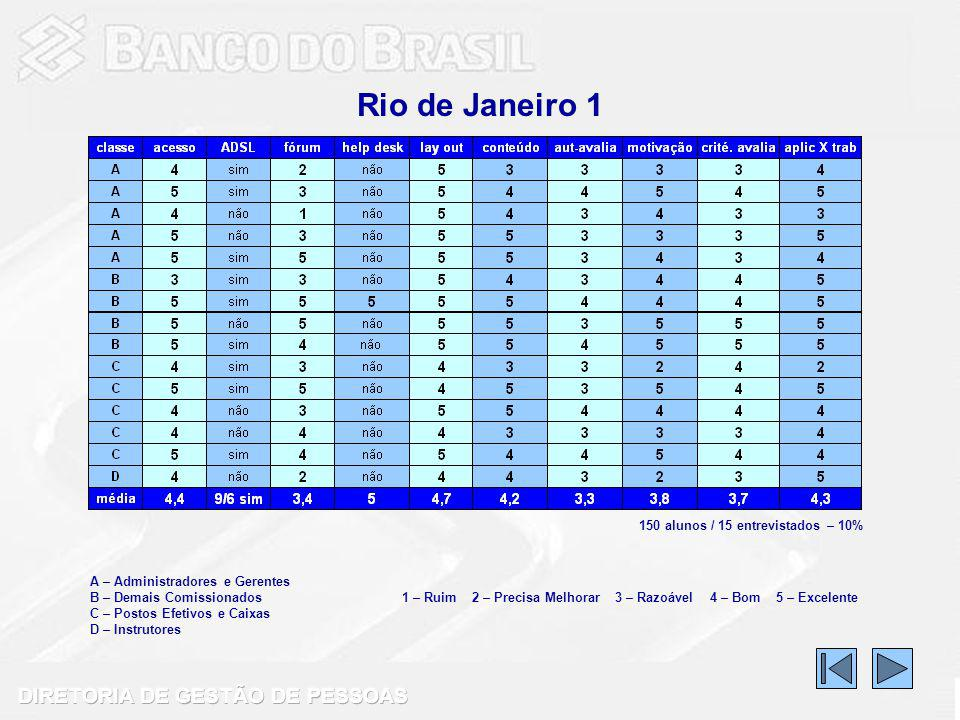 Rio de Janeiro 1 A – Administradores e Gerentes B – Demais Comissionados C – Postos Efetivos e Caixas D – Instrutores 1 – Ruim 2 – Precisa Melhorar 3 – Razoável 4 – Bom 5 – Excelente 150 alunos / 15 entrevistados – 10%