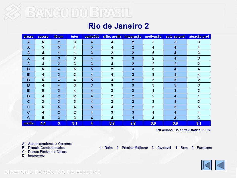Rio de Janeiro 2 A – Administradores e Gerentes B – Demais Comissionados C – Postos Efetivos e Caixas D – Instrutores 1 – Ruim 2 – Precisa Melhorar 3 – Razoável 4 – Bom 5 – Excelente 150 alunos / 15 entrevistados – 10%