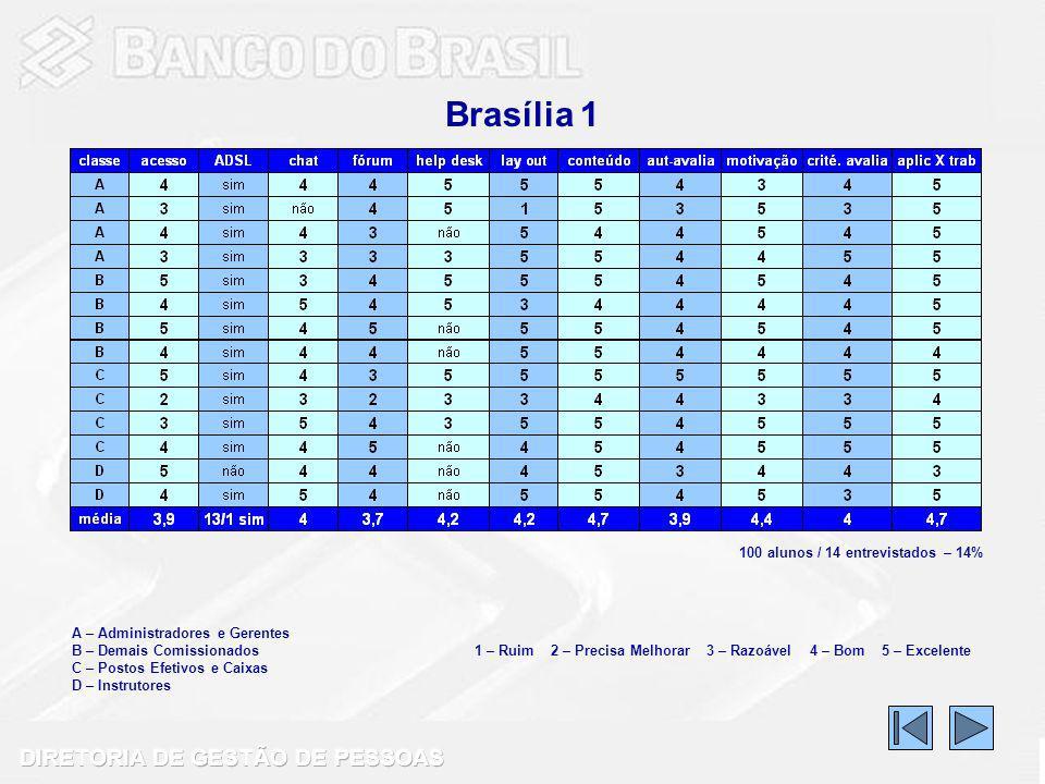 Brasília 1 A – Administradores e Gerentes B – Demais Comissionados C – Postos Efetivos e Caixas D – Instrutores 1 – Ruim 2 – Precisa Melhorar 3 – Razoável 4 – Bom 5 – Excelente 100 alunos / 14 entrevistados – 14%
