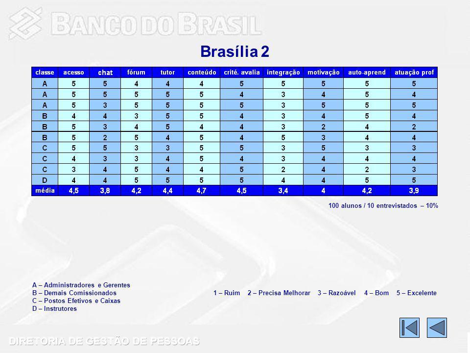 Brasília 2 A – Administradores e Gerentes B – Demais Comissionados C – Postos Efetivos e Caixas D – Instrutores 1 – Ruim 2 – Precisa Melhorar 3 – Razoável 4 – Bom 5 – Excelente 100 alunos / 10 entrevistados – 10%