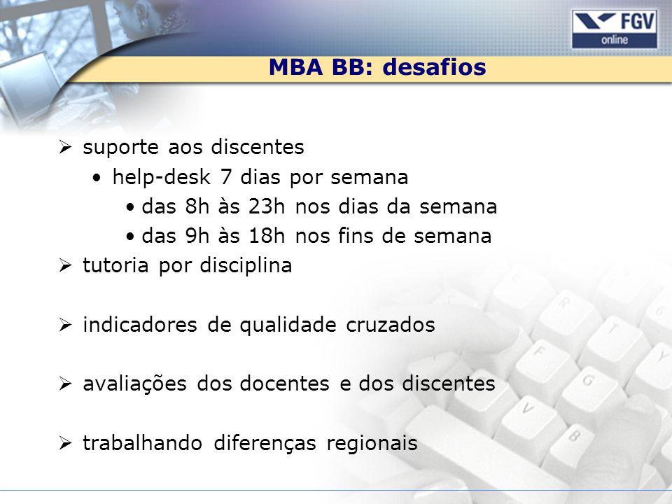 MBA BB: desafios suporte aos discentes help-desk 7 dias por semana das 8h às 23h nos dias da semana das 9h às 18h nos fins de semana tutoria por disci
