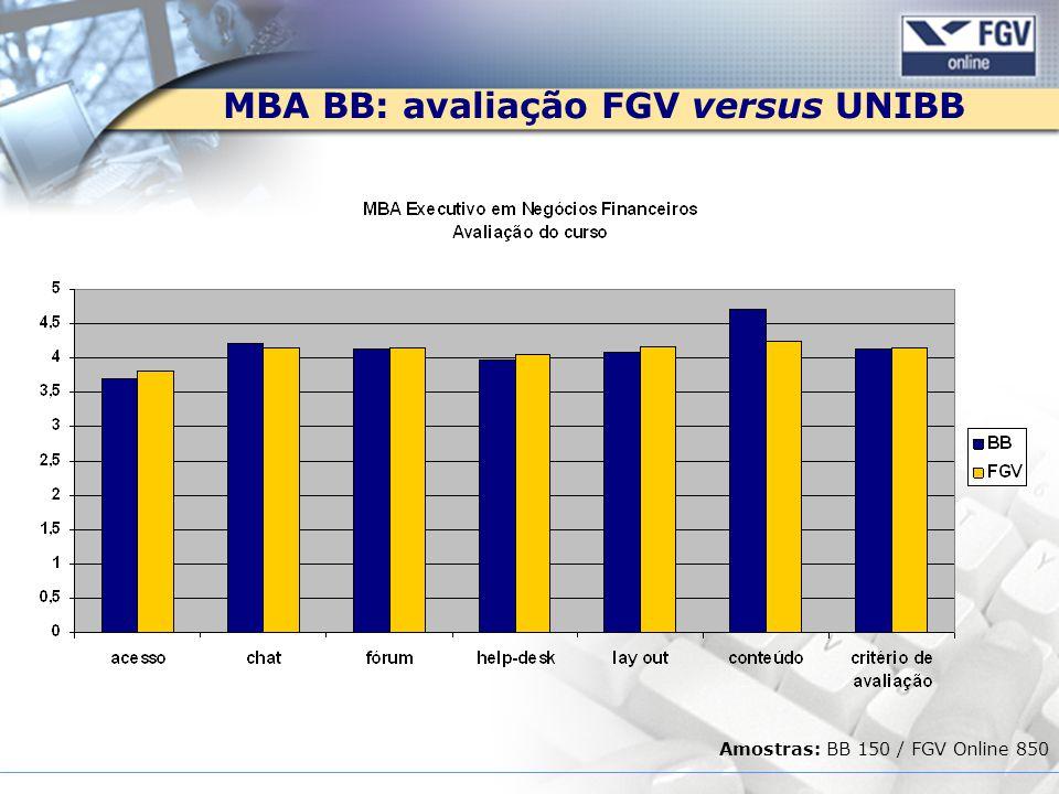 MBA BB: avaliação FGV versus UNIBB Amostras: BB 150 / FGV Online 850