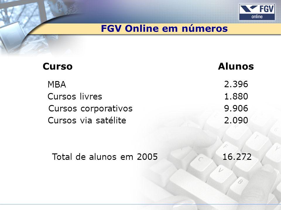 FGV Online em números CursoAlunos MBA 2.396 Cursos livres1.880 Cursos corporativos9.906 Cursos via satélite2.090 Total de alunos em 200516.272