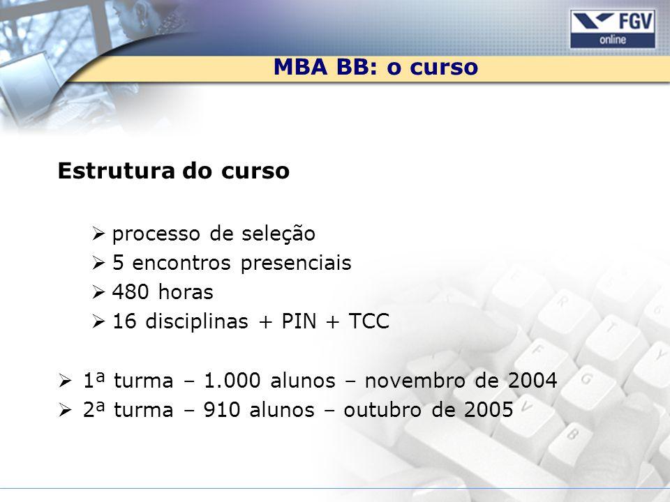 MBA BB: o curso Estrutura do curso processo de seleção 5 encontros presenciais 480 horas 16 disciplinas + PIN + TCC 1ª turma – 1.000 alunos – novembro