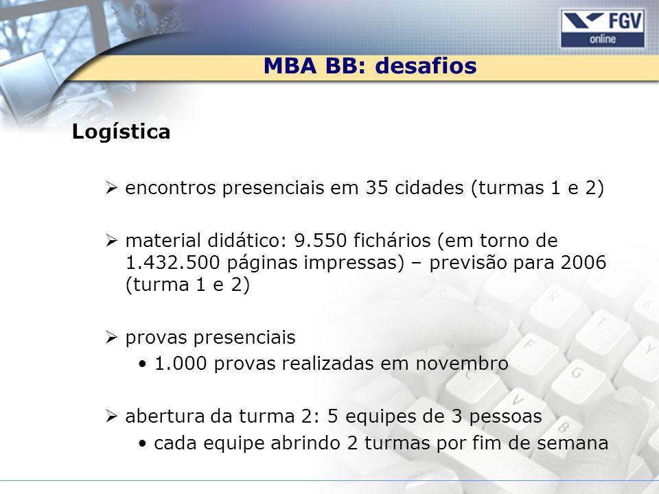 MBA BB: desafios Logística encontros presenciais em 35 cidades (turmas 1 e 2) material didático: 9.550 fichários (em torno de 1.432.500 páginas impres