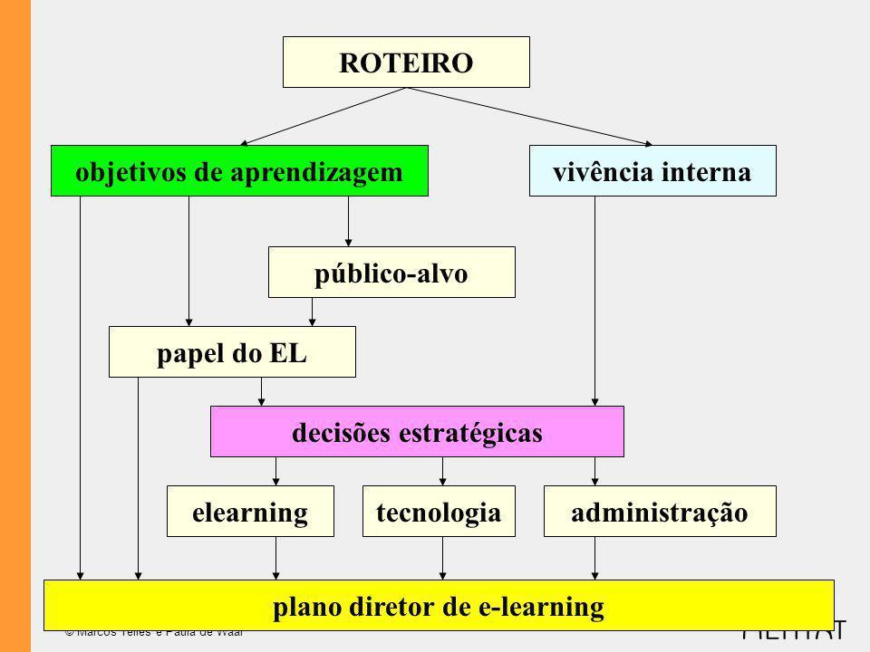 © Marcos Telles e Paula de Waal ROTEIRO objetivos de aprendizagemvivência interna papel do EL público-alvo decisões estratégicas plano diretor de e-learning administraçãotecnologiaelearning