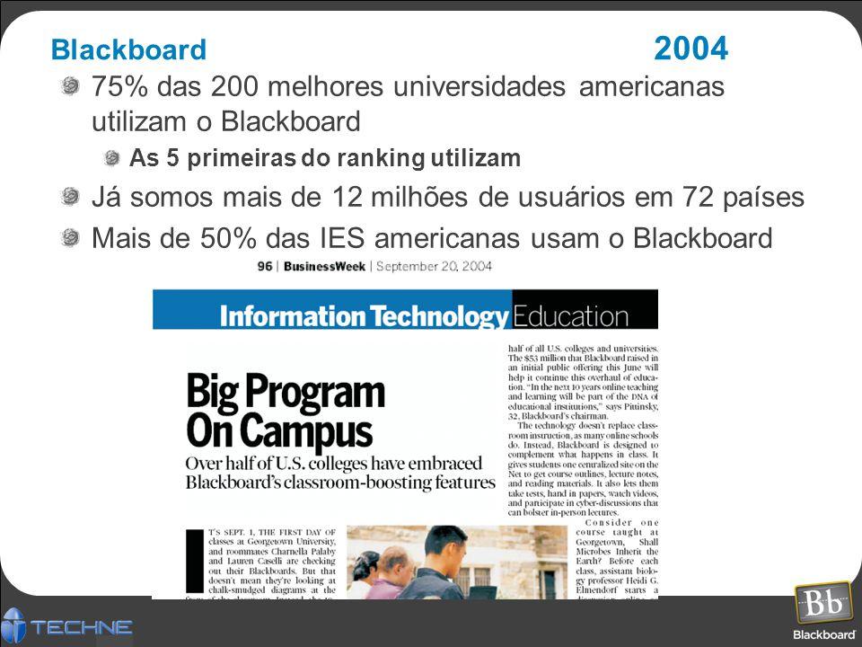 Blackboard 2004 75% das 200 melhores universidades americanas utilizam o Blackboard As 5 primeiras do ranking utilizam Já somos mais de 12 milhões de usuários em 72 países Mais de 50% das IES americanas usam o Blackboard