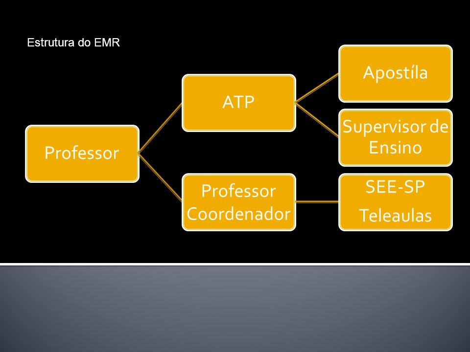 ProfessorATPApostíla Supervisor de Ensino Professor Coordenador SEE-SP Teleaulas Estrutura do EMR