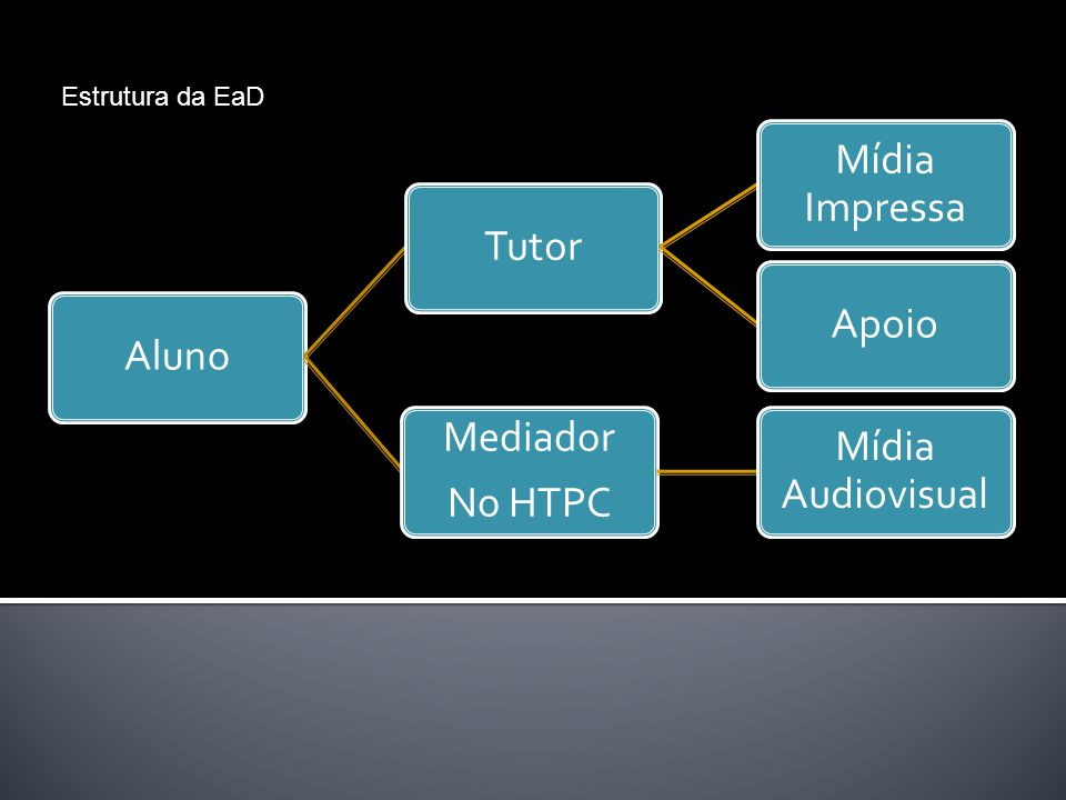 AlunoTutor Mídia Impressa Apoio Mediador No HTPC Mídia Audiovisual Estrutura da EaD