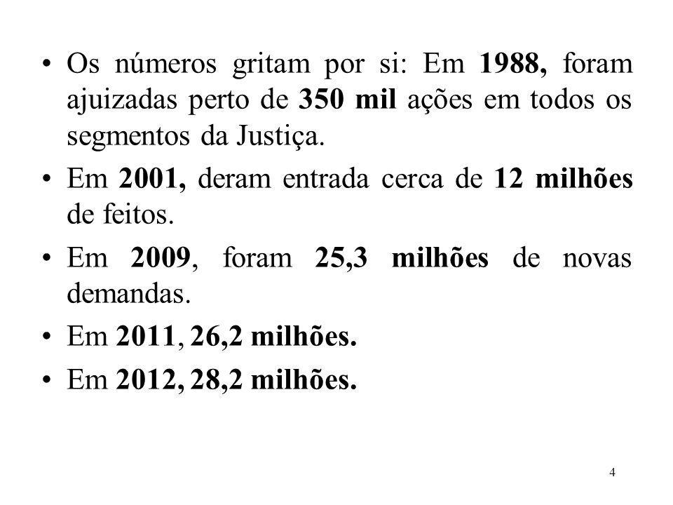 Nesses 25 anos, enquanto o número de processos ajuizados multiplicou-se em mais de 80 vezes, o número de juízes chegou apenas a quintuplicar (4.900 Juízes em 1988 e 20.230 em 2012).