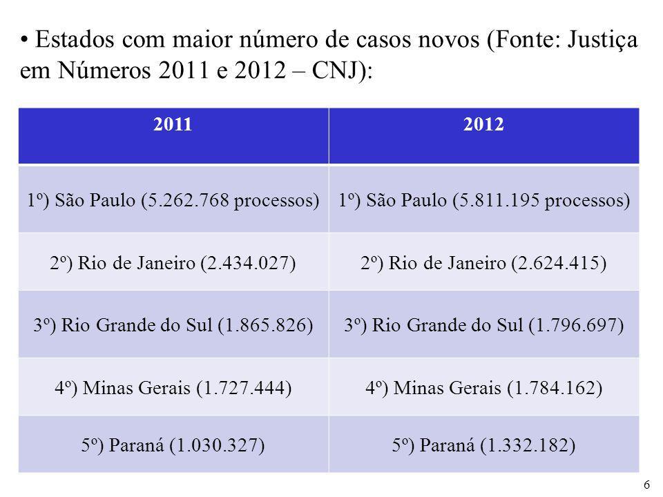 Estados com maior número de casos novos (Fonte: Justiça em Números 2011 e 2012 – CNJ): 6 20112012 1º) São Paulo (5.262.768 processos)1º) São Paulo (5.