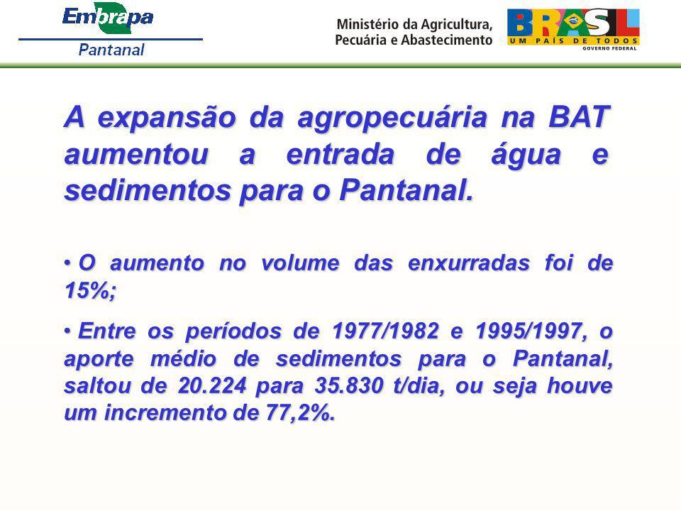 A expansão da agropecuária na BAT aumentou a entrada de água e sedimentos para o Pantanal. O aumento no volume das enxurradas foi de 15%; O aumento no