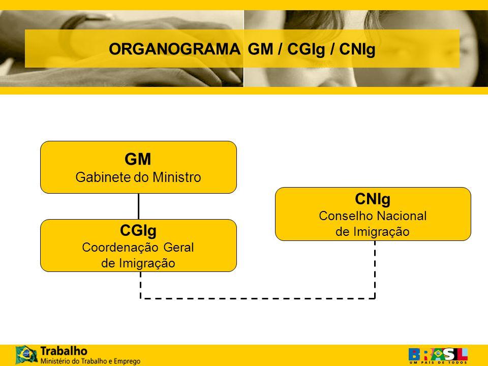 ORGANOGRAMA GM / CGIg / CNIg GM Gabinete do Ministro CGIg Coordenação Geral de Imigração CNIg Conselho Nacional de Imigração