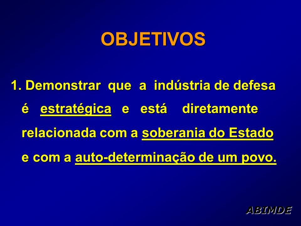DADOS DA BID No de funcionários mobilizados p/a área de defesa 20003.817 20015.116 20025.295 20036.339 ABIMDE200522.712