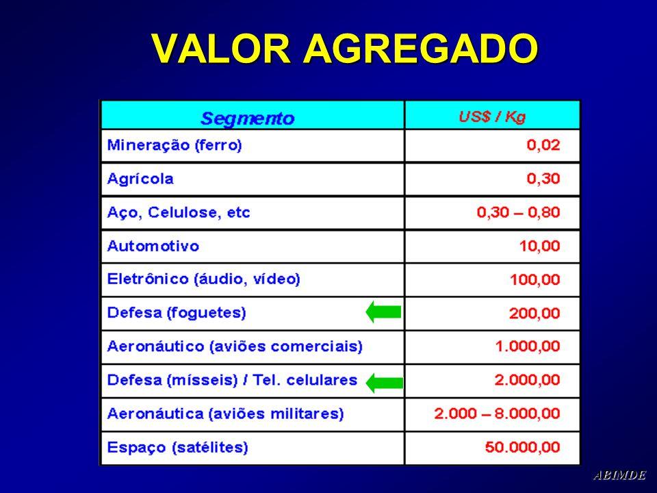VALOR AGREGADO VALOR AGREGADOABIMDE