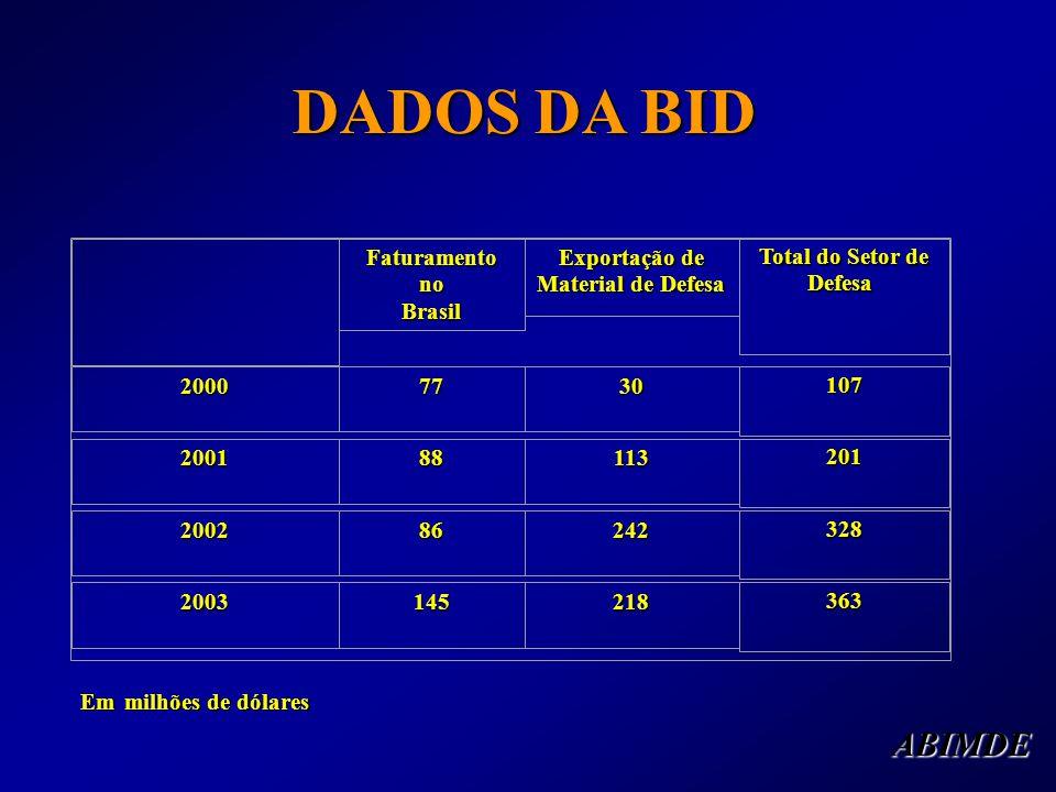 DADOS DA BID DADOS DA BID Faturamento no Brasil Exportação de Material de Defesa Total do Setor de Defesa Total do Setor de Defesa 20007730 107 200188113 201 200286242 328 2003145218 363 Em milhões de dólares ABIMDE