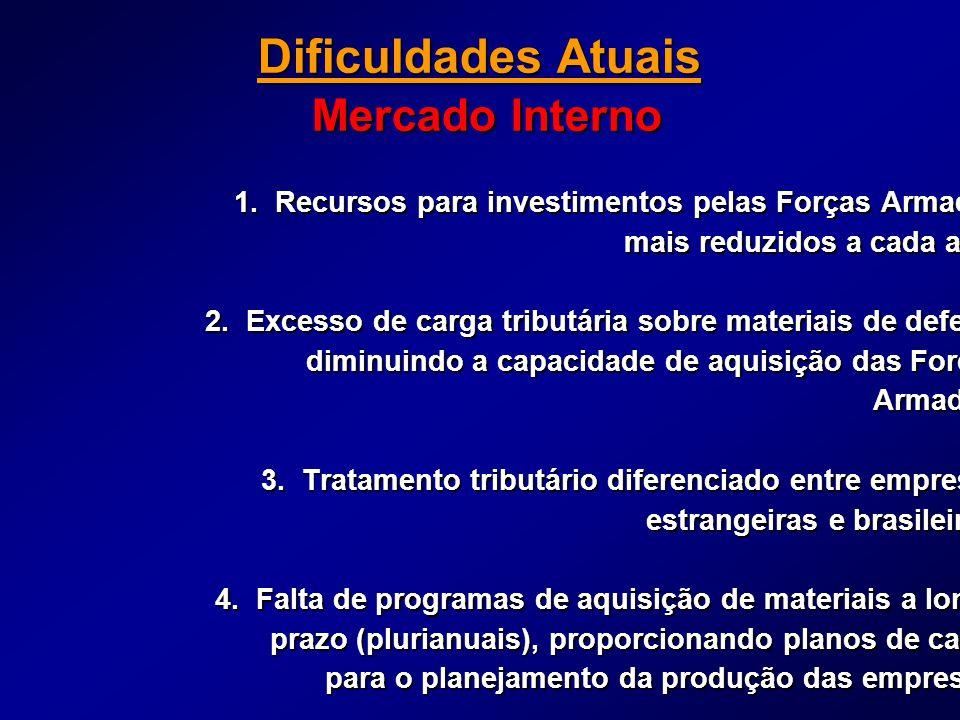 Dificuldades Atuais Mercado Interno 1.